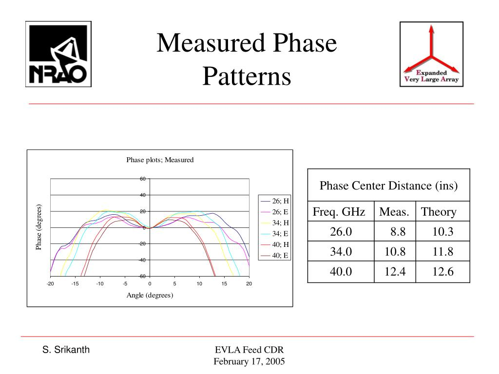 Measured Phase Patterns