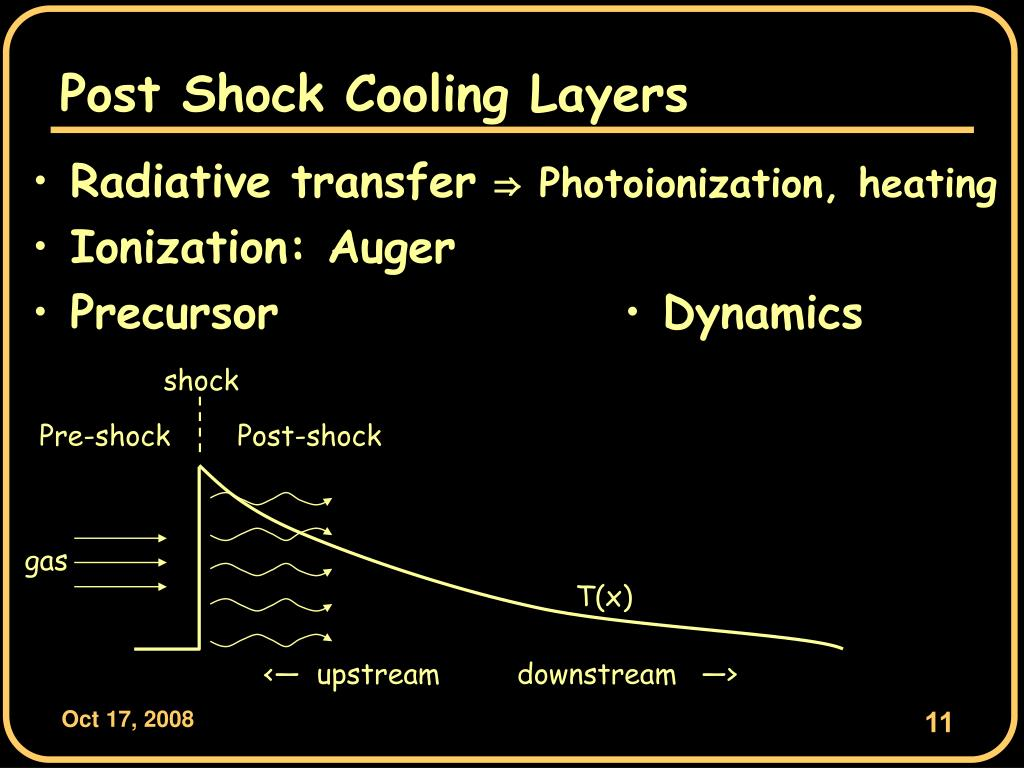 Post Shock Cooling Layers