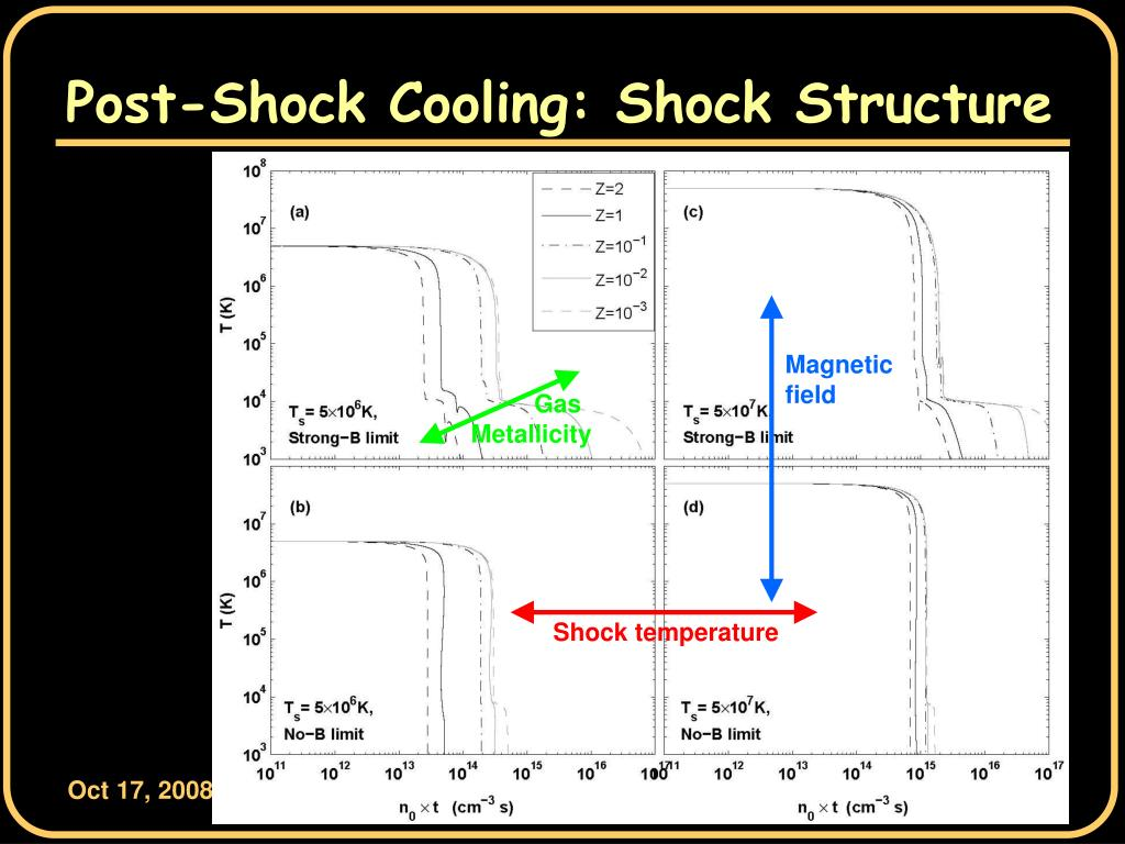 Post-Shock Cooling: Shock Structure