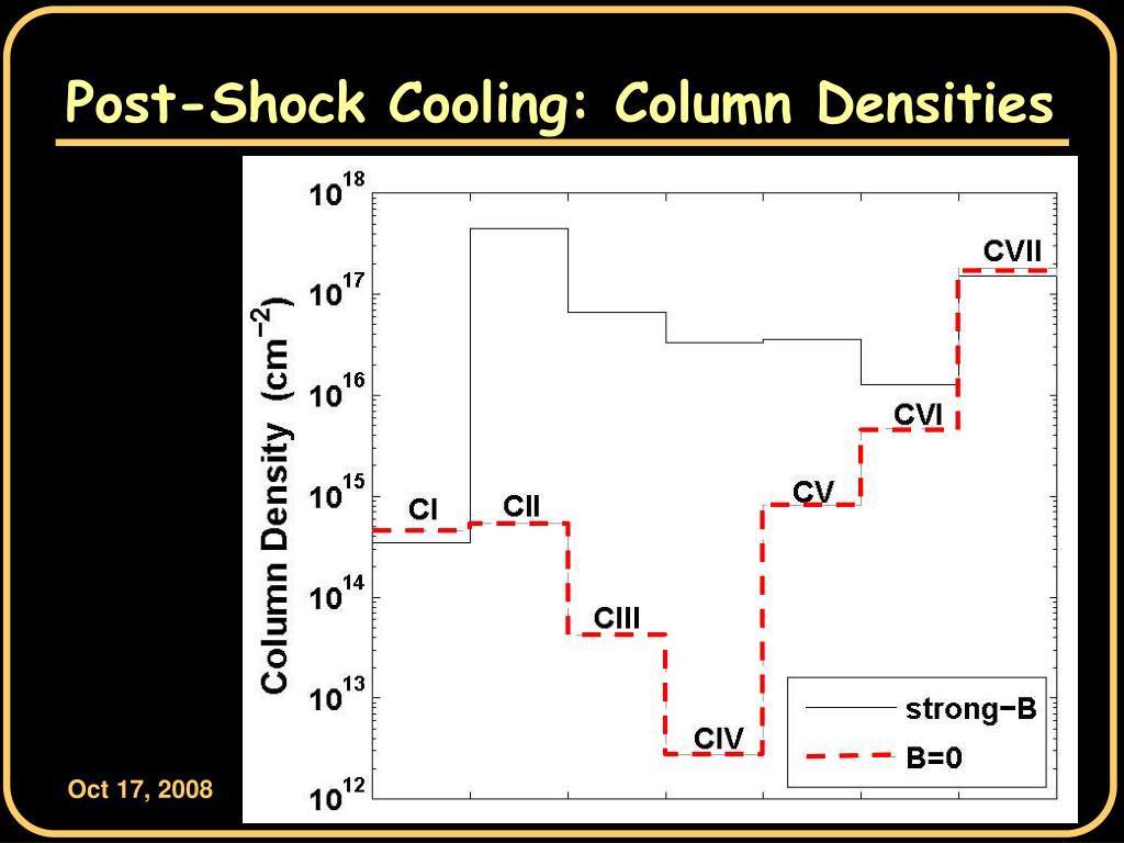 Post-Shock Cooling: Column Densities