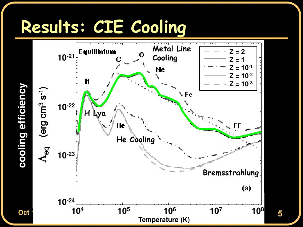 Results: CIE Cooling