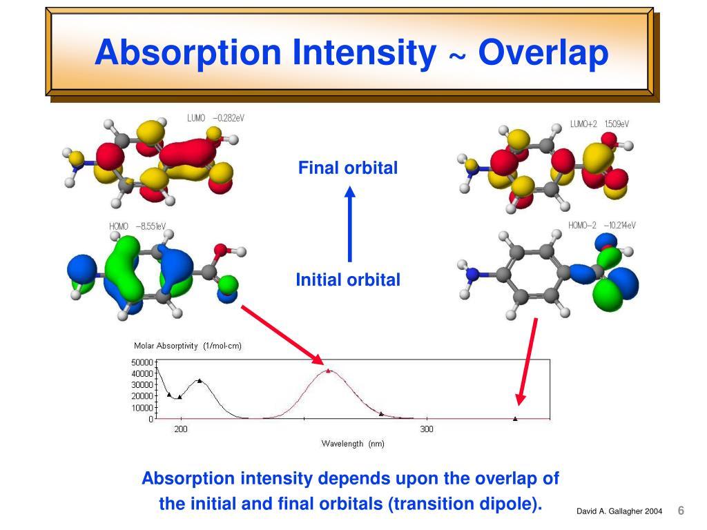 Absorption Intensity ~ Overlap
