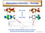 absorption intensity overlap