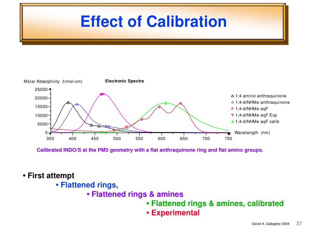 Effect of Calibration