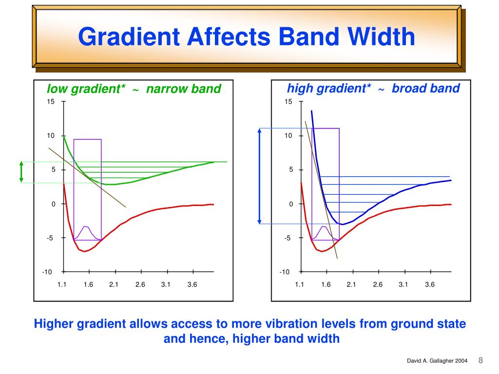 high gradient*  ~  broad band