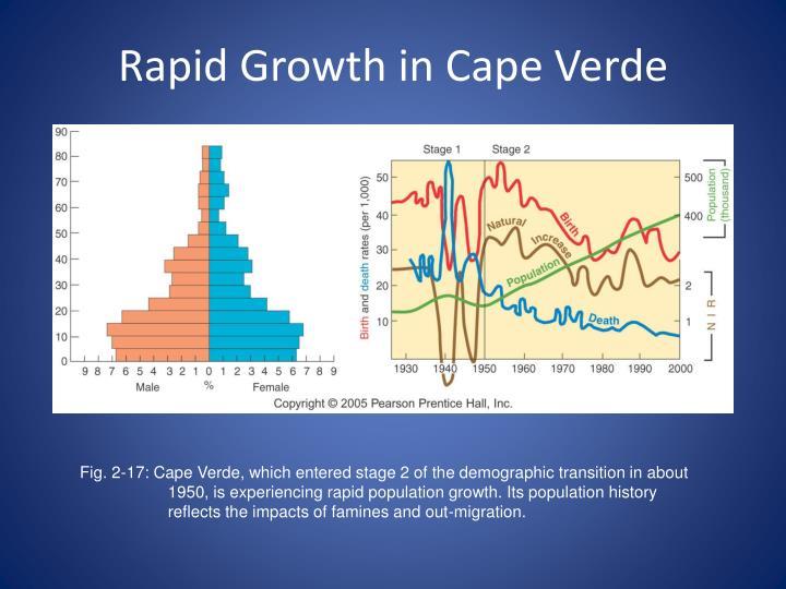 effect of rapid population growth on nigeria economic development Rapid population growth in nigeria economic, and technological development - the effect of rapid population growth in urban areas.