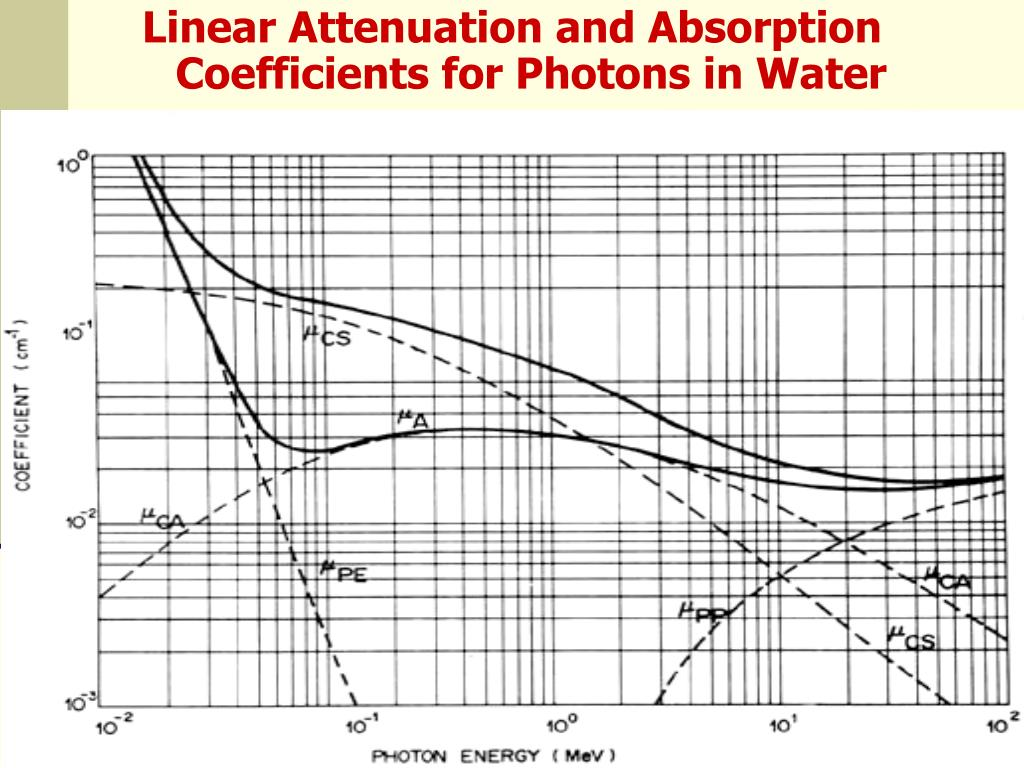 Linear Attenuation and Absorption Coefficients for Photons in Water