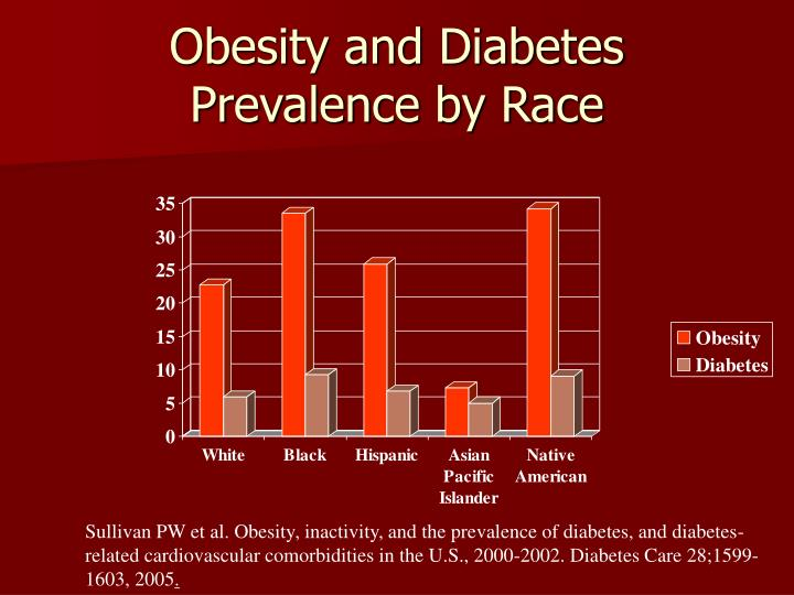 Obesity and Diabetes Prevalence by Race