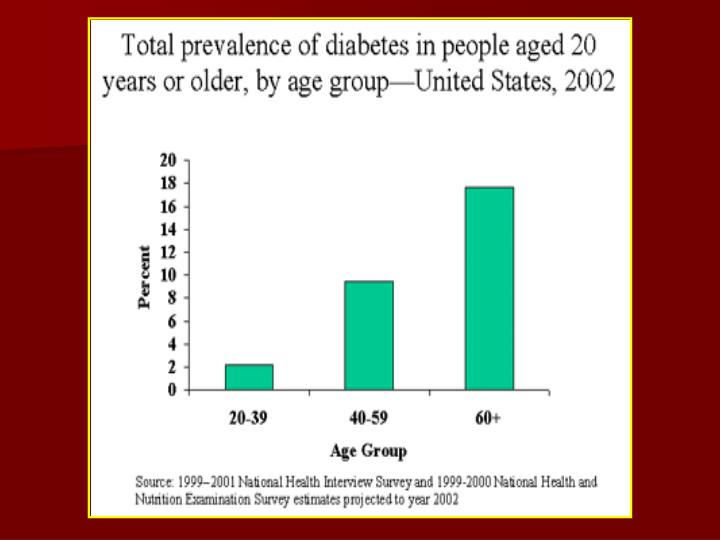 US Diabetes Prevalence