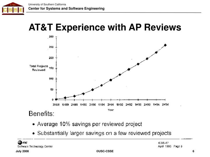 AT&T Experience with AP Reviews