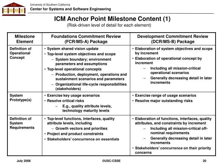 ICM Anchor Point Milestone Content (1)
