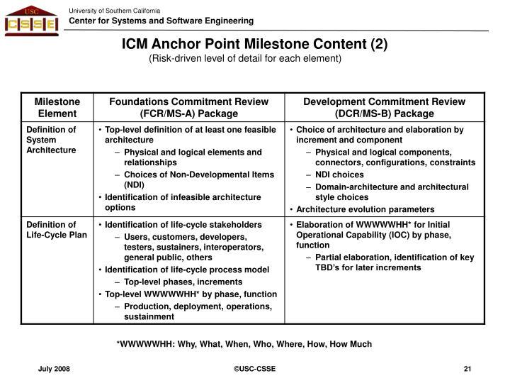 ICM Anchor Point Milestone Content (2)