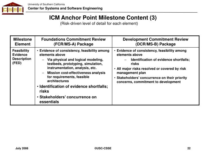 ICM Anchor Point Milestone Content (3)