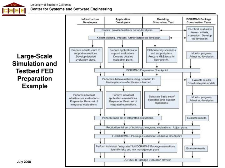Large-Scale Simulation and Testbed FED Preparation Example