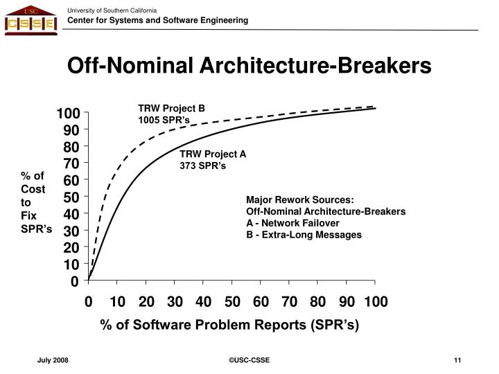 Off-Nominal Architecture-Breakers