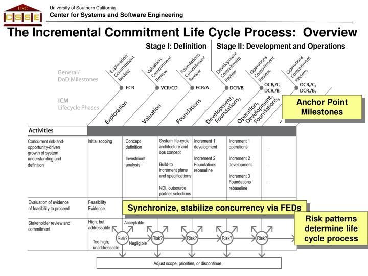The Incremental Commitment Life Cycle Process:  Overview