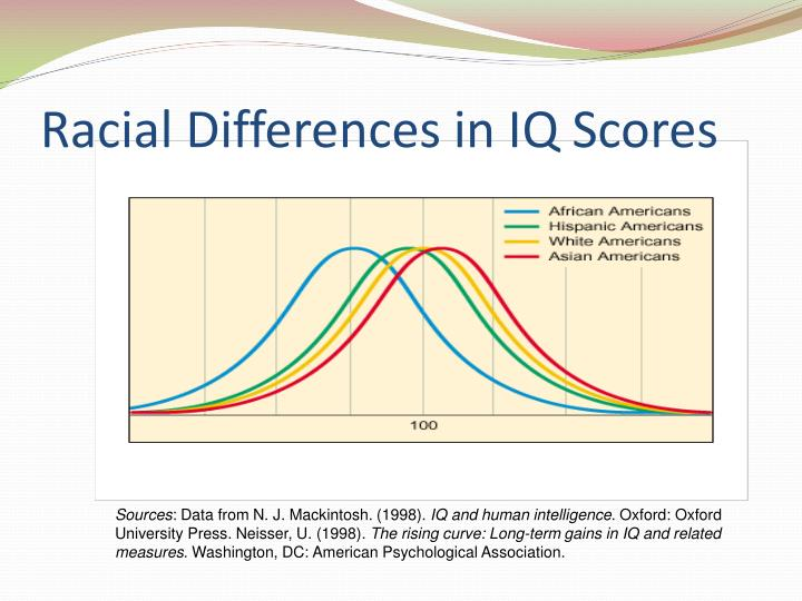 Racial Differences in IQ Scores