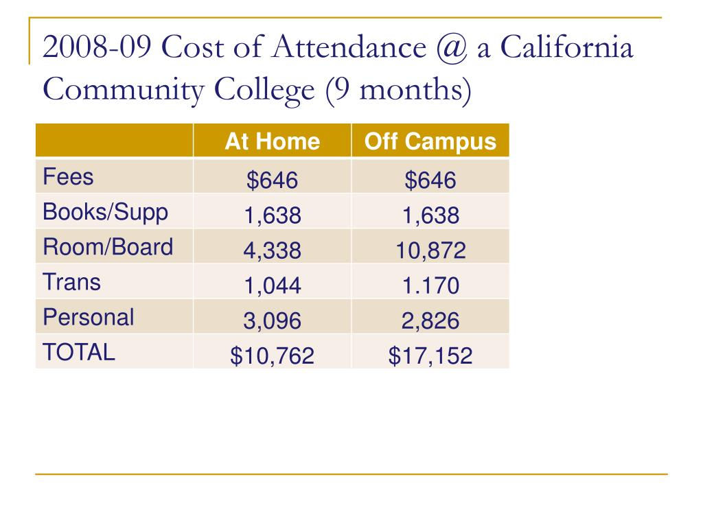 2008-09 Cost of Attendance @ a California Community College (9 months)