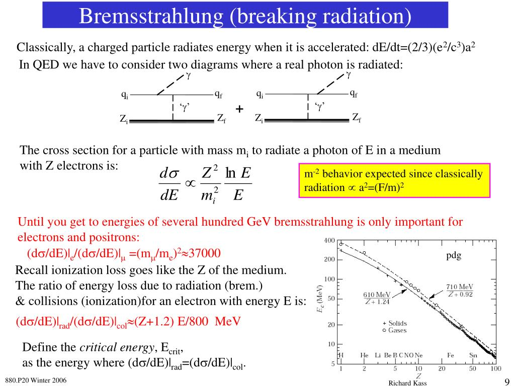 Bremsstrahlung (breaking radiation)