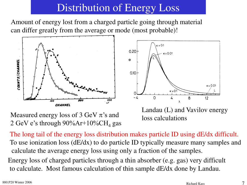 Amount of energy lost from a charged particle going through material
