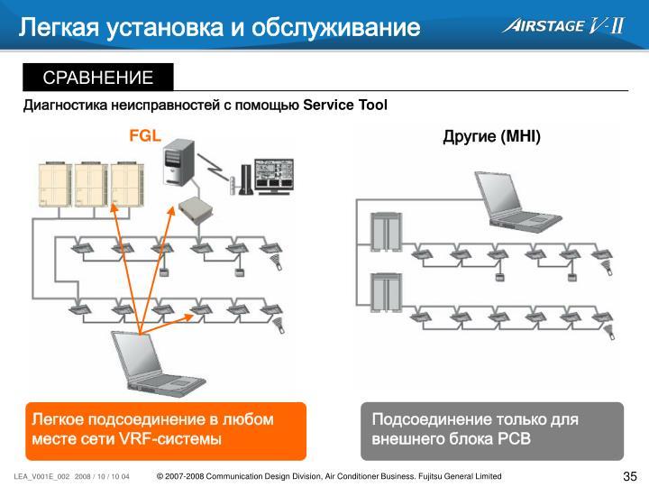 Легкая установка и обслуживание