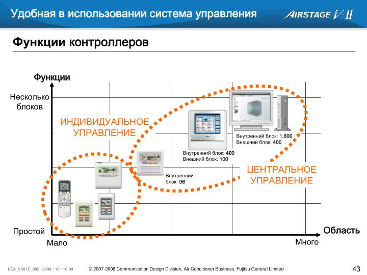 Удобная в использовании система управления