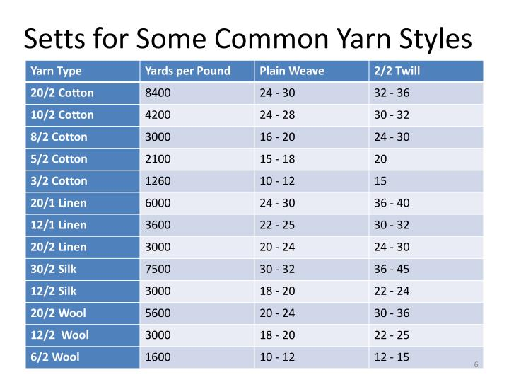 Setts for Some Common Yarn Styles