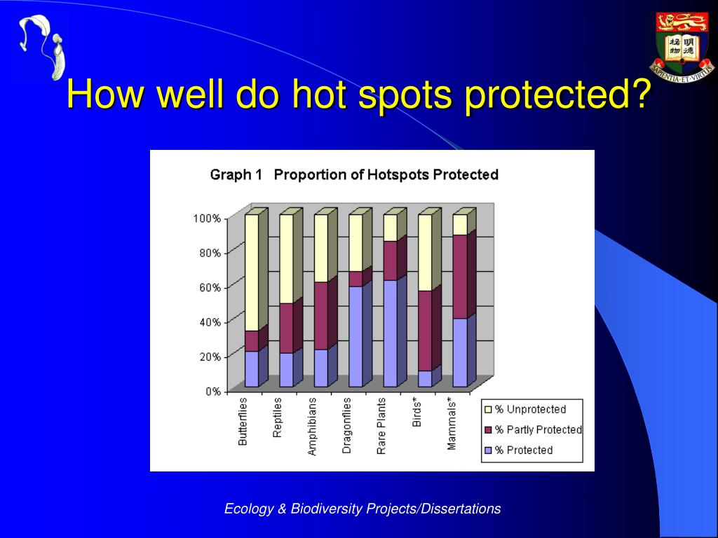 How well do hot spots protected?