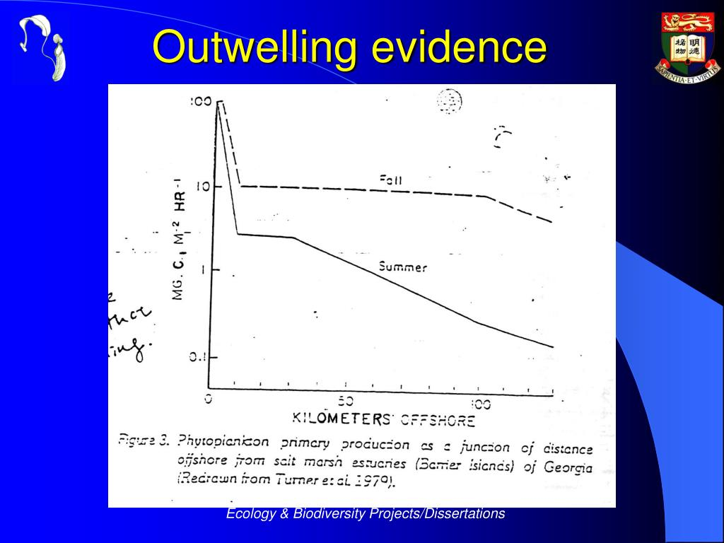 Outwelling evidence