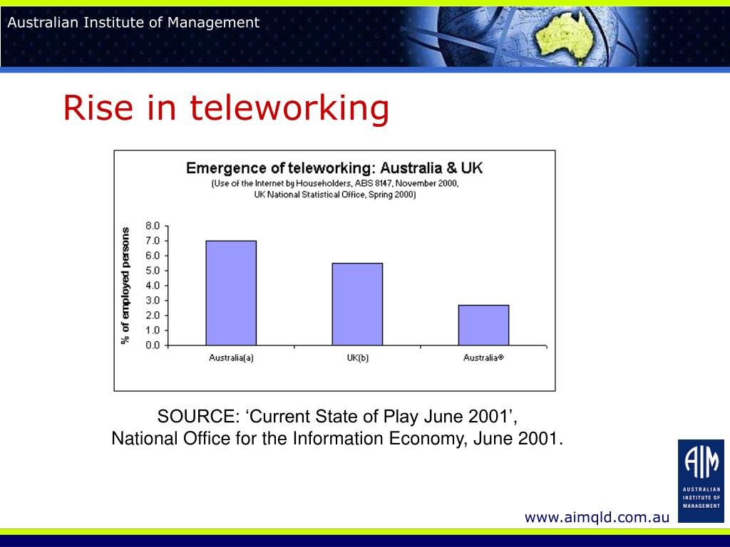 Rise in teleworking