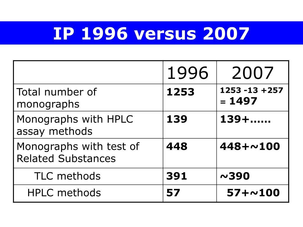 IP 1996 versus 2007