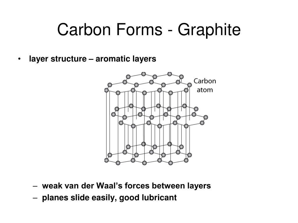Carbon Forms - Graphite