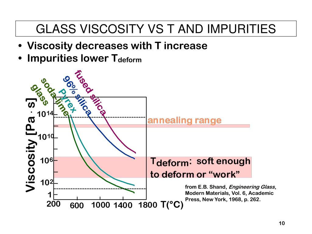 GLASS VISCOSITY VS T AND IMPURITIES