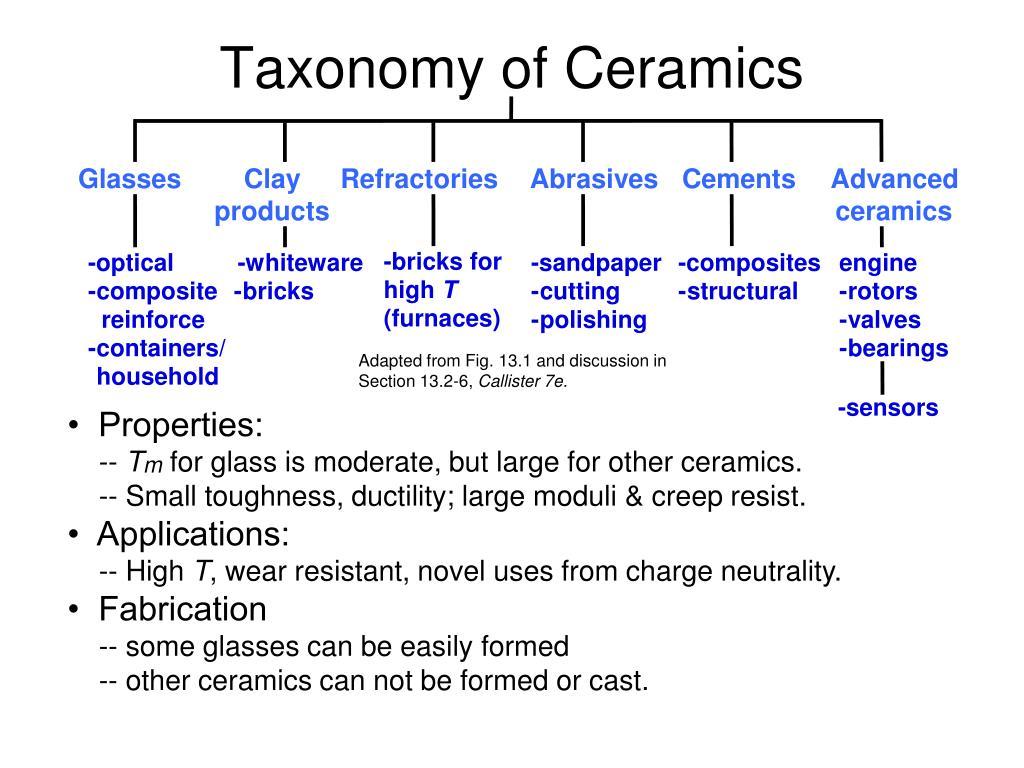 Taxonomy of Ceramics