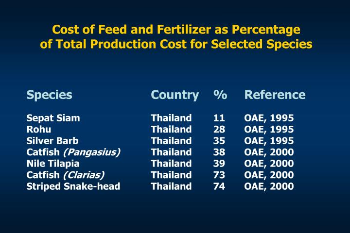 Cost of Feed and Fertilizer as Percentage
