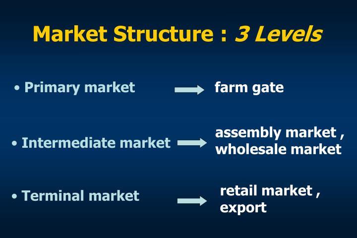 Market Structure :