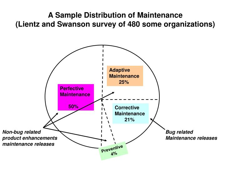 A Sample Distribution of Maintenance