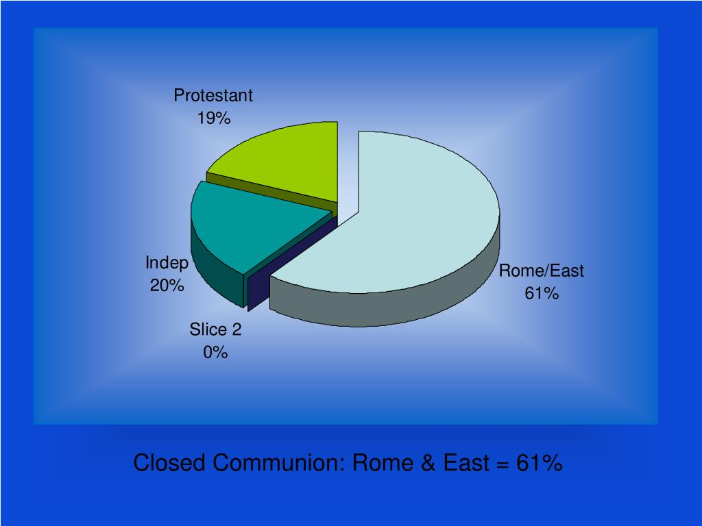 Closed Communion: Rome & East = 61%