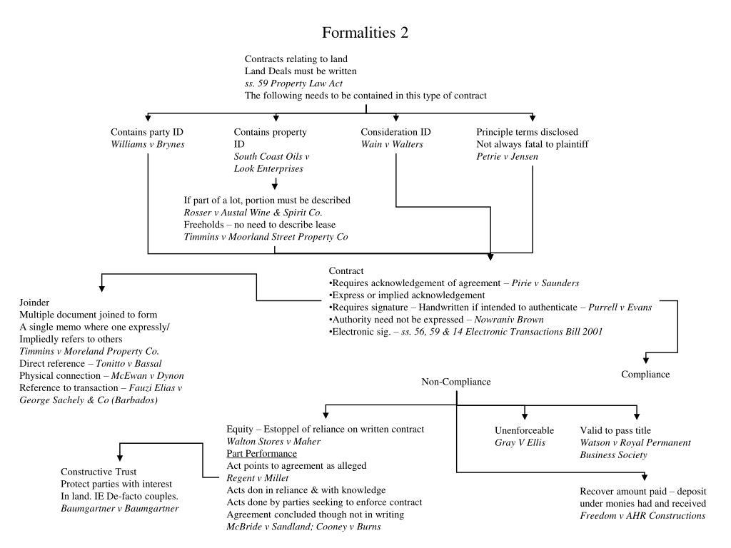 Formalities 2