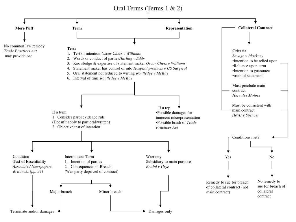 Oral Terms (Terms 1 & 2)