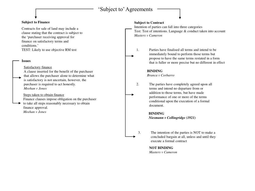 'Subject to' Agreements