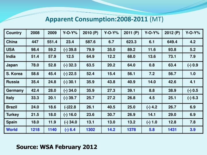 Apparent Consumption:2008-2011