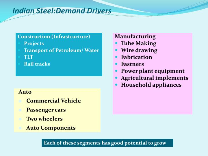 Indian Steel:Demand Drivers
