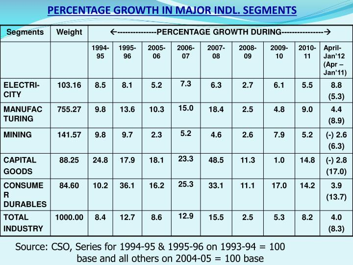 PERCENTAGE GROWTH IN MAJOR INDL. SEGMENTS