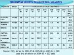 percentage growth in major indl segments