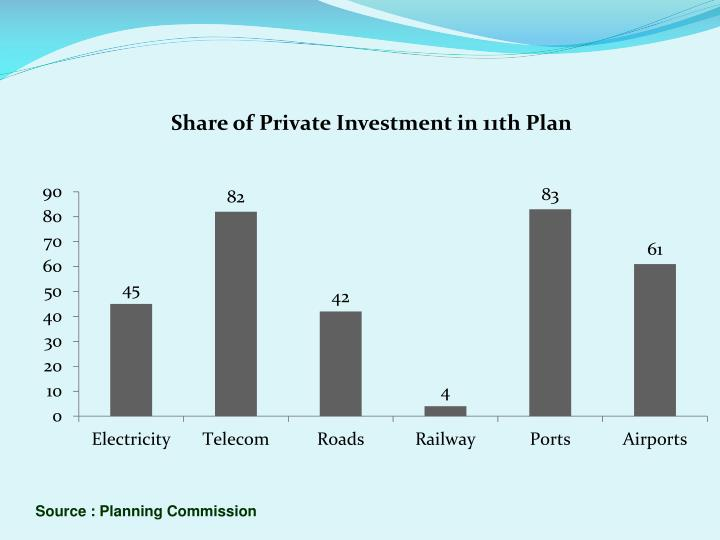 Source : Planning Commission