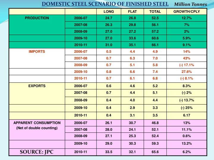 DOMESTIC STEEL SCENARIO OF FINISHED STEEL