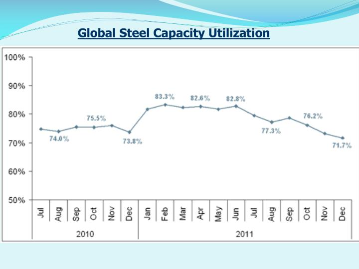 Global Steel Capacity Utilization