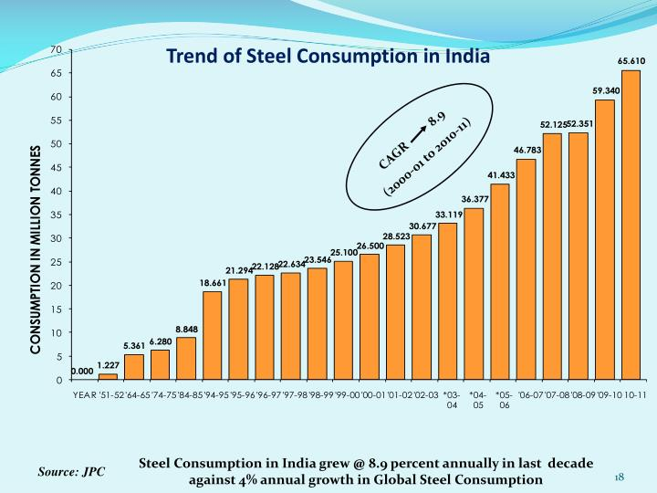 Trend of Steel Consumption in India