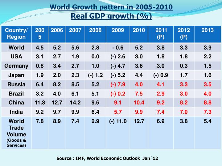 World Growth pattern in 2005-2010